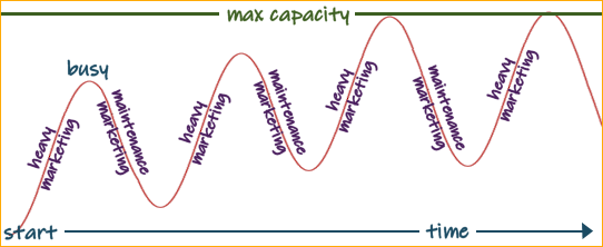 marketing curve image